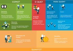 modelo-de-validacao-de-negocio-canvas Guerilla Marketing, Social Marketing, Digital Marketing, Self Goal, Alta Performance, Whatsapp Marketing, Business Model Canvas, Risk Management, Design Thinking