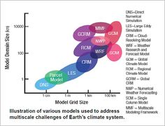 Scales of climate models