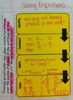 Breaking down word problems into step-by-step sections to solve in Interactive Notebooks. Also a great performance task.