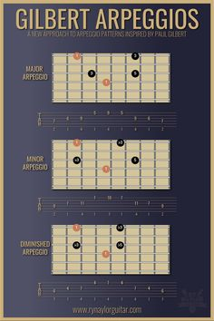 Lead Guitar Arpeggio Patterns inspired by Paul Gilbert Here's a major arpeggio pattern rooted on string which, with a little practice, will allow you to play through arpeggios with more speed and Guitar Chords And Scales, Music Theory Guitar, Guitar Tabs Songs, Guitar Chords For Songs, Music Chords, Music Guitar, Playing Guitar, Guitar Chord Progressions, Guitar Chord Chart