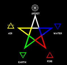 sorcery and magic symbols | Now this one tells you everything you want to know cause it is in the ...