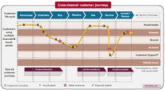customer journey - Google zoeken