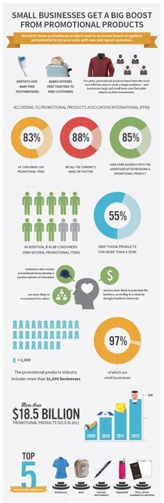 of consumers keep promotional items for 1 year or more. Think of how many impression your ad could make! Consumer Products, Insight, Promotion, Facts, Statistics, Small Businesses, 1 Year, Infographics, Marketing