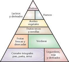 M s de 1000 ideas sobre pir mide alimenticia de los ni os en pinterest actividades de - Piramide alimenticia para ninos para colorear ...