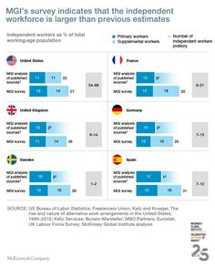 The number of independent workers is being undercounted by governments in the U.S. and Europe—and that is contributing toglaring gaps in labor market policy, according to a large study released this morning by the McKinsey Global Institute.  The study found that 20-30% of the labor force in both the U.S. and the EU-15 is now made up of independent workers who are self-employed or do temporary work.The EU-15 is made up of Austria, Belgium, Denmark, Finland, France, Germany, Greece, Ireland…