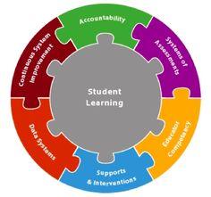 Summer Spotlight: Competency Based Education