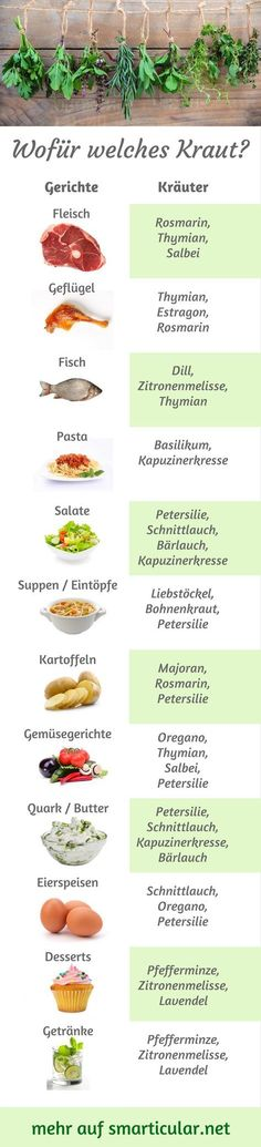Küchenkräuter-ABC: Welches Kraut wofür, was passt wozu? So many garden herbs, but you do not know where to go? Then let yourself be inspired by our little herbal ABC, so you always know which herbs are best for your food! Culture Tomate, Best Smoothie, Mozarella, Smoker Cooking, Kitchen Herbs, Kitchen Racks, Garden Types, Eat Smart, Roasted Vegetables