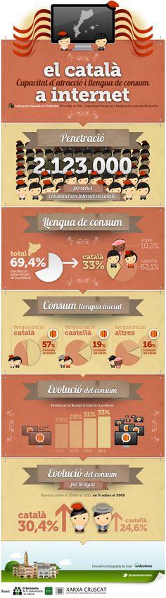 """Capacitat d'atracció del català a internet (infografia)   Us presentem una nova infografia sortida de l'obrador de Can Antaviana sobre la capacitat d'atracció i llengua de consum del català a la xarxa. Es tracta d'un recull de les dades relacionades en l'àmbit d'internet de l'estudi """"El català, al 2011: capacitat d'atracció i llengua de consum als media"""", realitzat per la FUNDACC – El Baròmetre de la comunicació i la cultura conjuntament amb Xarxa CRUSCAT. #infografia #llengua #catala"""
