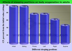 Effects of sleep positions on results of the simple DOY body oxygen test (Control Pause).