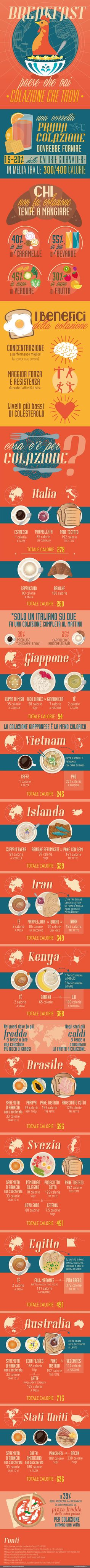 breakfast in the world, infographics designed for Esseredonnaonline.it, by Kleland studio of Alice Borghi