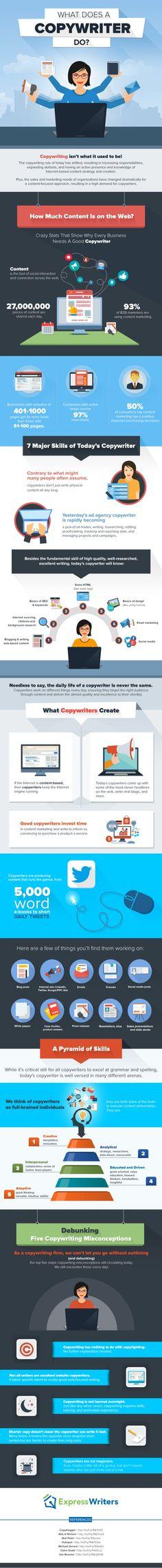 Qué hace un CopyWriter #infografia #infographic #marketing