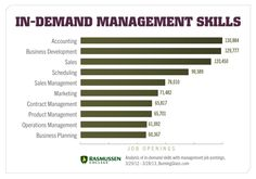 Business Management Skills for your Business Career - Business Blog