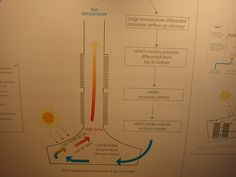 Solar powered chimney specifics and review articles. how-to-build-sola... Solar energy chimney