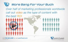 Did you know - Over half of marketing professionals worldwide call out video as the type of content with the best ROI? #videoproduction #marketingvideo #professionalvideoproduction
