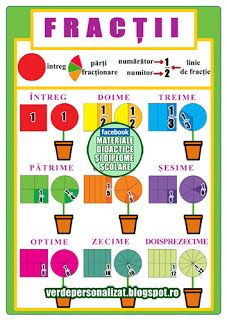 verde personalizat: Fractii 01 Homeschool Math, Math For Kids, School Lessons, English Grammar, After School, Kids Education, Math Activities, Classroom Decor, Kids And Parenting