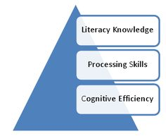 How it works Step Program, Dyslexia, Literacy, It Works, Knowledge, Learning, School, Studying, Teaching