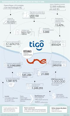 Fusión de UNE y Milicom estará lista en agosto e inicia con más aroma a Tigo