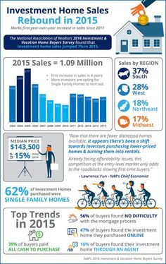 Some Highlights: 2015 marks the first year-over-year increase in investment home sales since of all investment homes purchased were single family homes. The South saw the highest percentage of investment home sales with the West coming in second Austin Real Estate, Real Estate News, Local Real Estate, Real Estate Investor, Real Estate Marketing, Real Estate Information, In 2015, Residential Real Estate, Investment Property