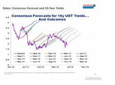 Consensus forecast for 10y UST yields and outcomes