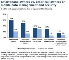 Smartphone owners vs other cell owners