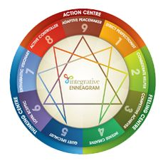 For those of you who were once fascinated by Myers Briggs, question your zodiac and love the web of psychology, you'd love the Enneagram. The enneagram is a psychological structure representi… Personality Psychology, Infj Personality, Enneagram Personality Test, Personality Inventory, Infp, Different Types Of People, Enneagram Types, Self Discovery, Human Nature