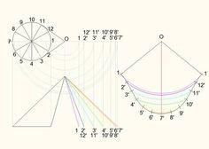 """""""剪髮理論"""" - Google 검색 9 And 10, Line Chart, Google"""