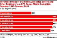 Social media marketing shows long-term increases in purchase intent and brand advocacy.