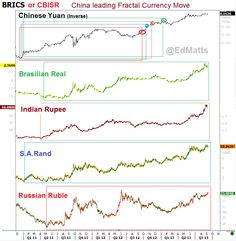 Emerging Markets (or BRICS) are correlated to Gold with a lag?!