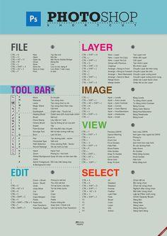 Controla #Photoshop. Totes les dreceres de teclat recollides una pràctica #infografia. #Disseny