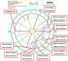 Astrology Birth Chart Interpretation - A Step by Step Guide - numerology aquarius numerology capricorn numerology horoscopes numerology pisces numerology virgos chart births chart cheat sheets chart free chart numbers chart reading chart relationships Natal Chart Astrology, Learn Astrology, Astrology And Horoscopes, Astrology Numerology, Numerology Chart, Astrology Zodiac, Astrology Signs, Pisces, Numerology Numbers