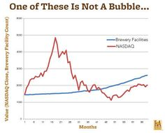 The Craft Beer (Non) Bubble | Brewers Association
