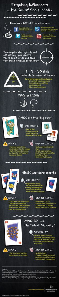 Targeting influencers in Social Media infographic