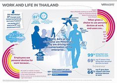"""""""Employees in Thailand are increasingly choosing to work anytime, anywhere and on any device, according to the 'New Way Of Life' study from VMware."""" From the Bangkok Post article, """"State of Flex.""""  Read more: http://www.bangkokpost.com/tech/computer/339022/state-of-flex"""