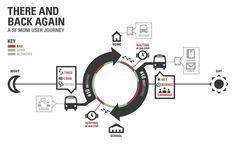 New Ways of Visualizing the Customer Journey Map | Adaptive Path
