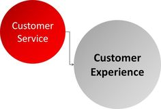 #Customer #Service or #Customer #Experience? What exactly does customer experience mean?