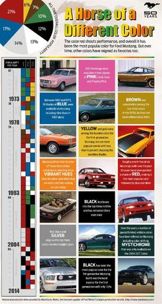 Ford Mustang Colors Over The Years