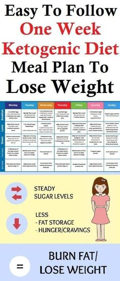 Easy To Follow One Week Ketogenic Diet Meal Plan To Lose Weight #dietmealplansweightloss #ketogenicdietrules