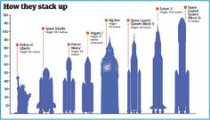 Get Obsessive With These Size Comparison Charts Space Launch Vehicles Compared to Big Ben and the Statue of Liberty Space Saturn, Space And Astronomy, V Space, Space Age, Space Launch, Solar System Planets, Space Shuttle, Space Exploration, Illustrations And Posters