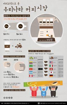 [인포그래픽] 우리나라 커피시장 (성인 1인당 연간 312잔 소비)