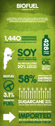 Great infographic of #Biofuels usage in the UK