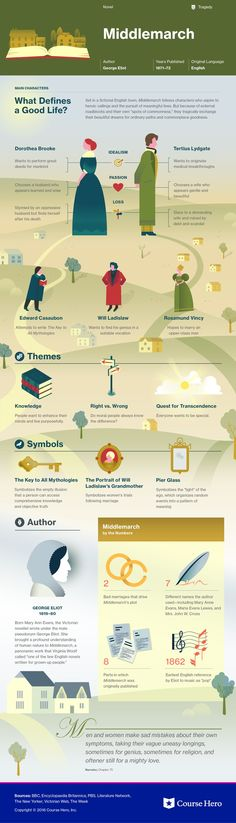 This @CourseHero infographic on Middlemarch is both visually stunning and informative!