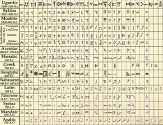Ugaritic Letters and their Values in Other Old Alphabets | by -Muntajab-