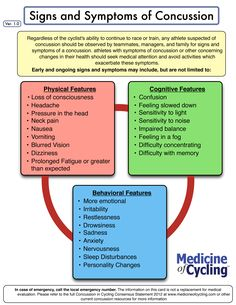 http://www.medicineofcycling.com/ Concussion / TBI.   Repinned by SOS Inc. Resources.  Follow all our boards at http://Pinterest.com/sostherapy for therapy resources.