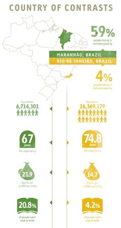 This infographic shows the contrast between Rio de Janeiro, the wealthy state in southwest Brazil, and Maranhao, an impoverished state in northeast Brazil.