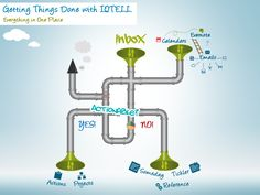 How The GTD Worflow looks on IQTELL - Check out how the Getting things Done workflow (GTD) looks on IQTELL's Productivity App