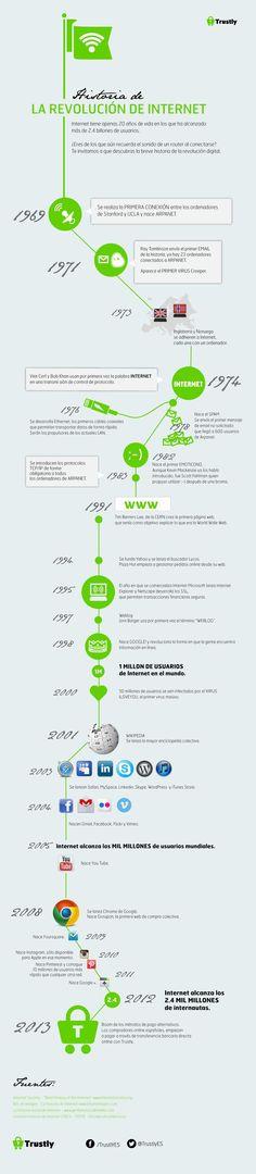Historia de la revolución de internet en una #infografía en español
