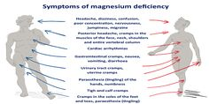 Magnesium deficiency - these are the symptoms #magnesiumdeficiency