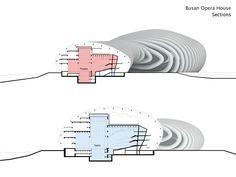 Busan Opera House Proposal |Peter Ruge Architekten