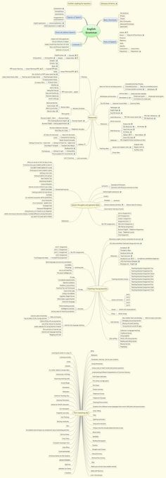 English Grammar - XMind: The Most Professional Mind Mapping Software