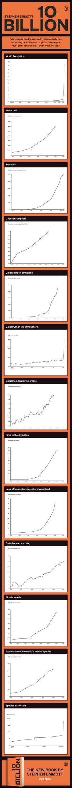 I think the world might be screwed...these 13 graphs from Stephen Emmott's book suggests that the world is on a collision course to implode due to our exploitation of natural resources and the planet we live on